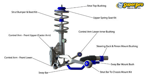 Front suspension diagram for BMW X3 2004-2010 - E83